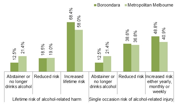 Bar graph showing lifetime and single occasion of Alcohol related harm - Figure 9