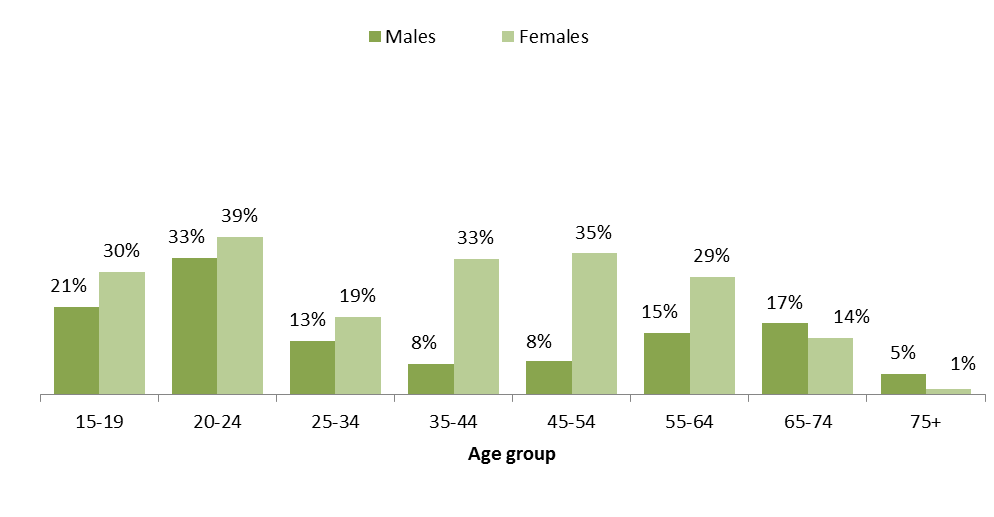 City of Boroondara residents who worked part-time by age group and gender Census 2011 - Figure 2