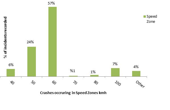 Crashes occurring in speed zones 2014-2015 Boroondara - Figure 11