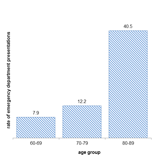 This chart presents the estimated annual rate (per 1,000 population) of presentations to emergency departments for falls, by age group, among Boroondara residents.