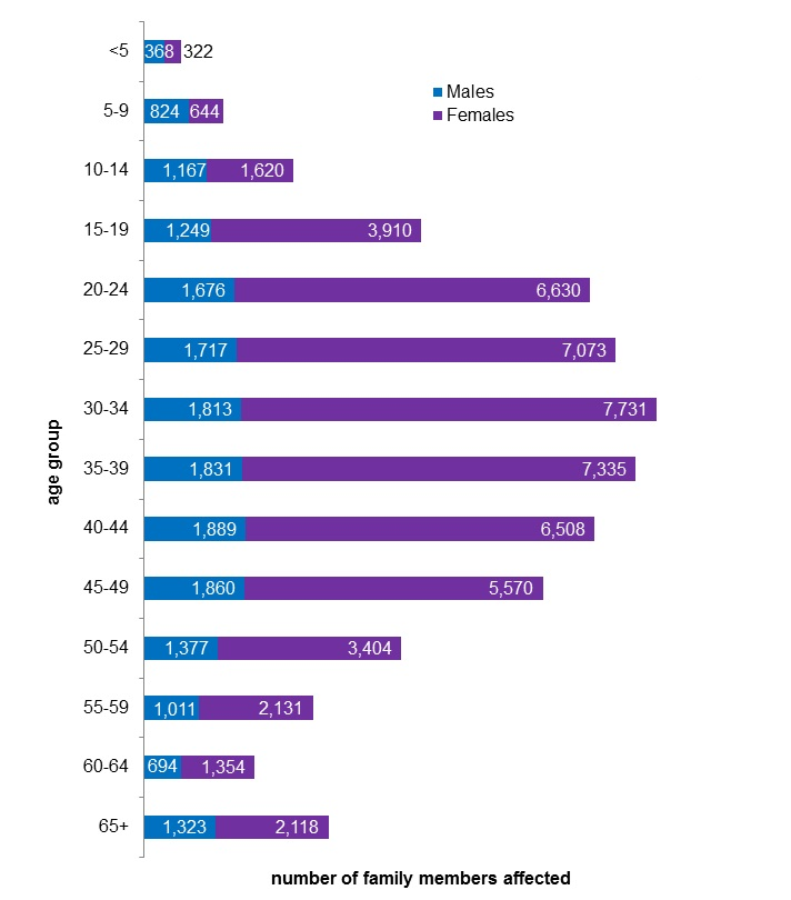 This is a chart presenting the recorded number of family members affected by family violence by age and gender in Victoria for the year ending June 2017.