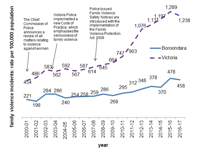 This is a chart presenting recorded police call outs for family violence incidents, represented as a rate per 100,000 population for the City of Boroondara and Victoria from 2000-01 to 2016-17.