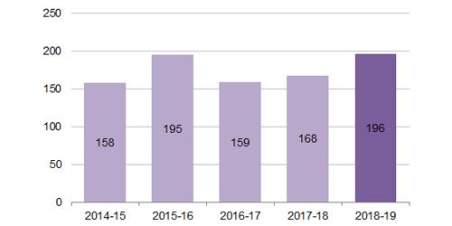 Bar graph. 2014-15: 158; 2015-16: 195; 2016-17: 159; 2017-18: 168; 2018-19: 196